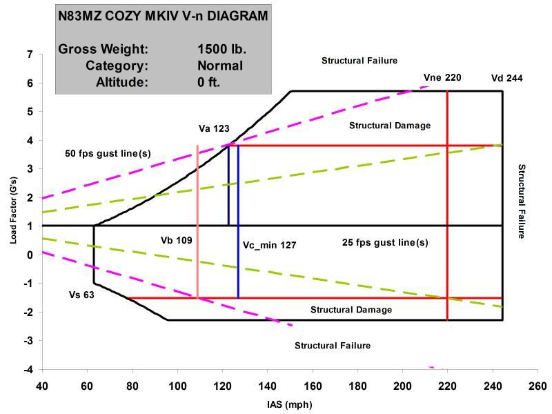 Cozy Mkiv V N Diagram Normal Category 1500 Lb Sea Level