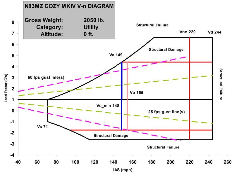 Cozy Mkiv V N Diagram Utility Category 2050 Lb Sea Level
